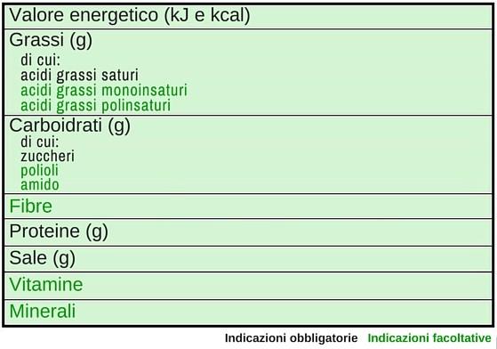 Valore energetico (kJ e kcal)