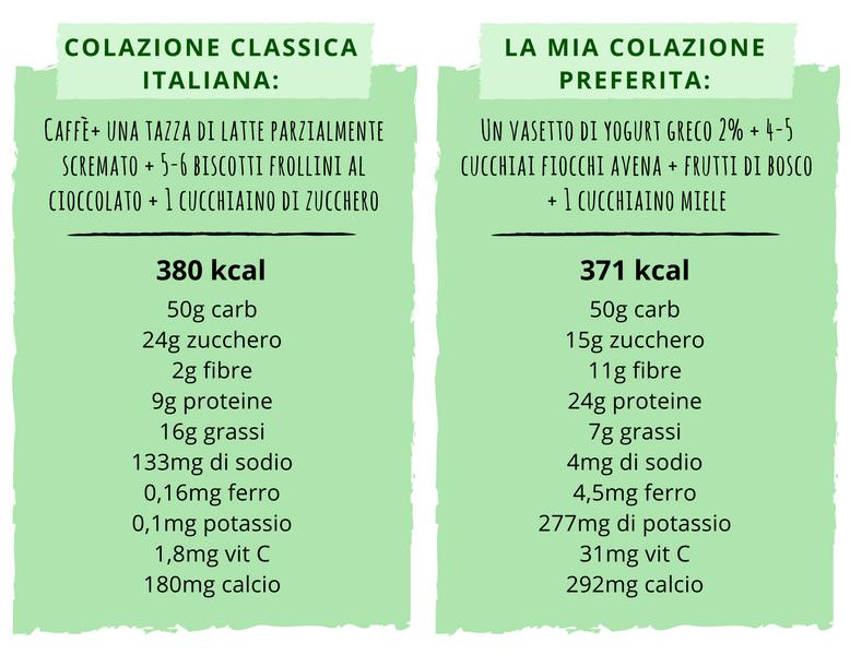Colazione sana e colazione tipica italiana